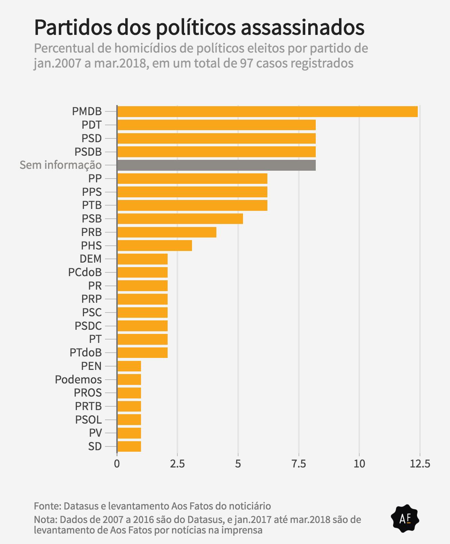 gráfico 2 - mortes por partido